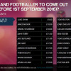 Website slammed for offering bets on footballers coming out