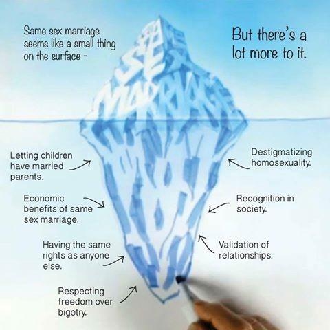 marriage iceberg